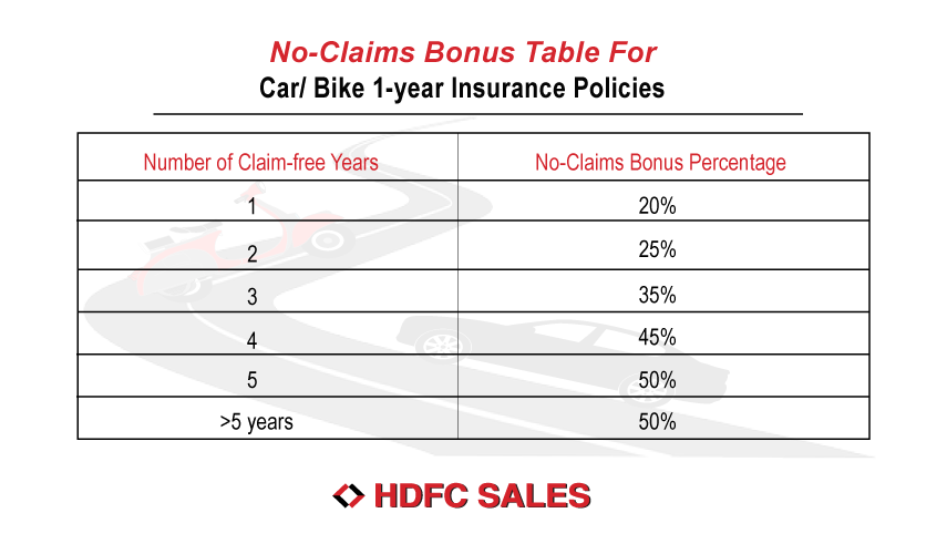 HDFC Motor Insurance No-Claims Bonus Table