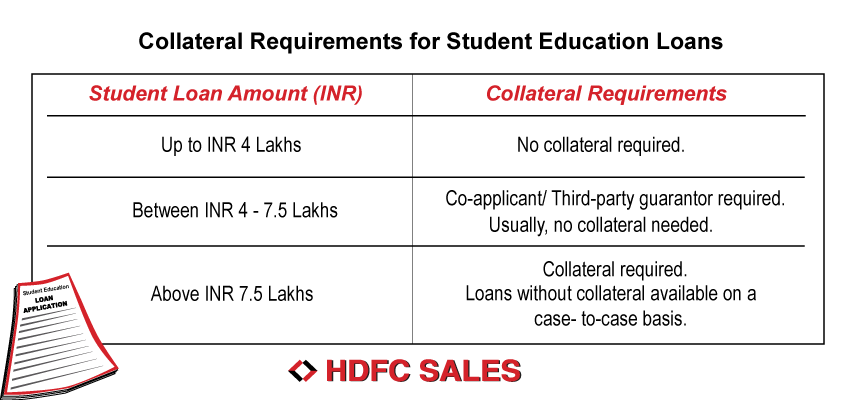 Collateral requirements for HDFC Student Education Loans