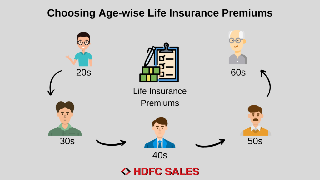 Age-Wise Life Insurance Premiums