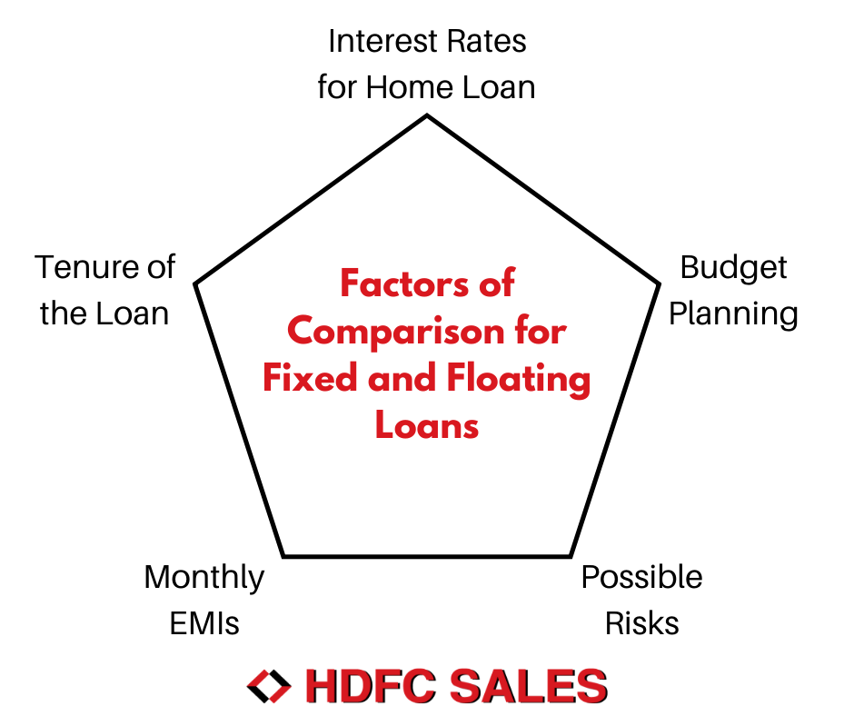 HDFC Home Loans Interest Rates