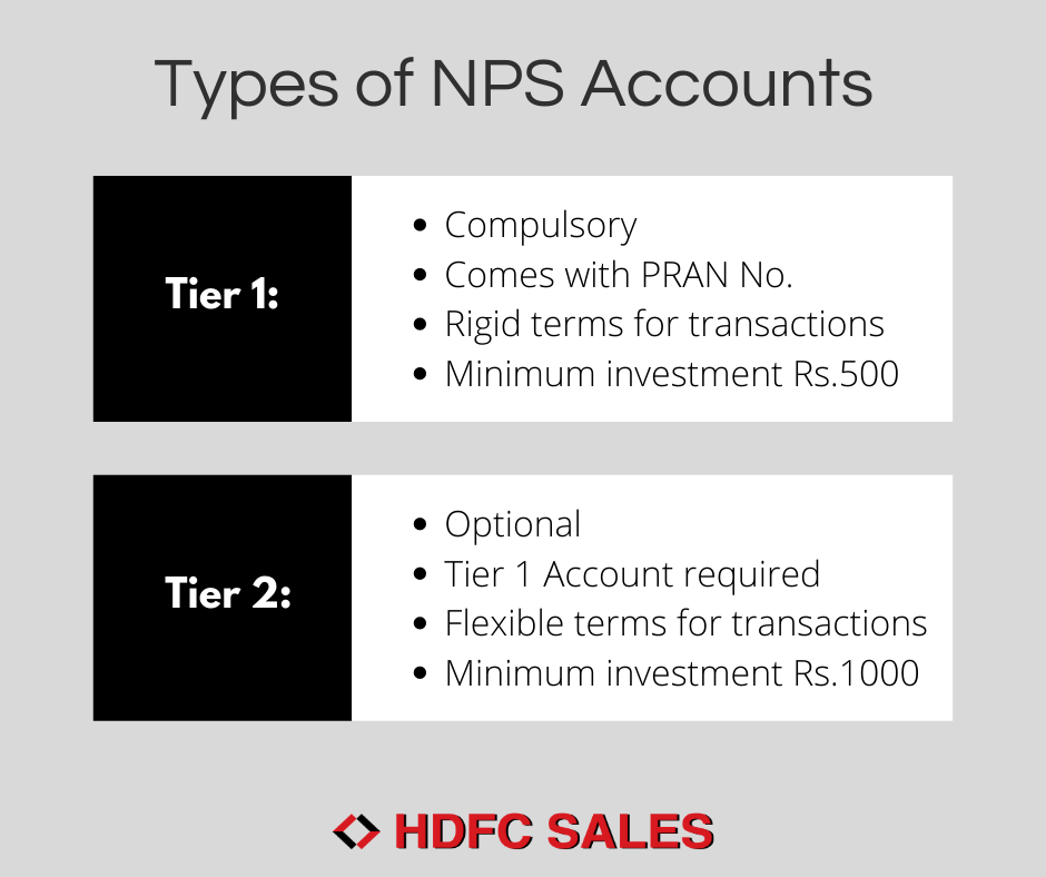 Types of NPS Accounts