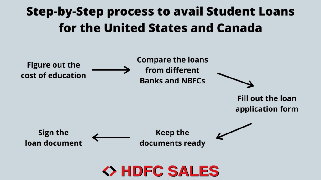 Student Loan Process for US & Canada