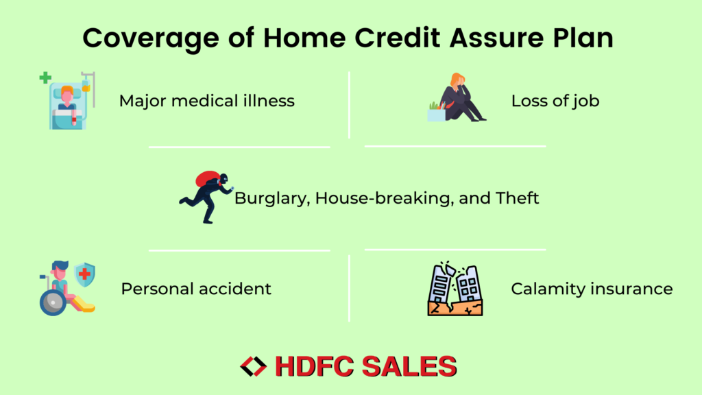 Coverage of Home Credit Assure Plan