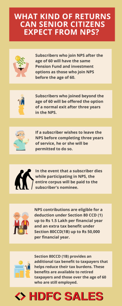 Returns for Senior Citizens from NPS